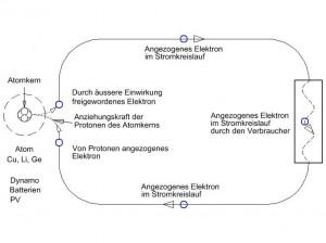 angezogenes elektron