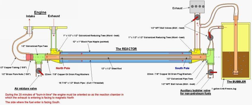 GEET-Reaktor