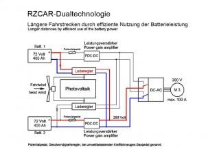 dualtechnologie